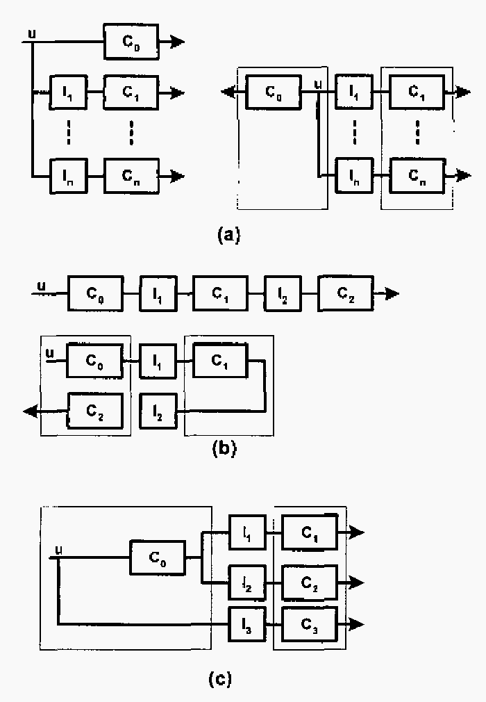 Figure 13. (a) Parallel Concatenated codes (b) Serial Concatenated codes (c) Hybrid concatenated codes.