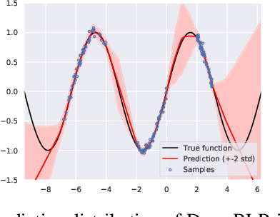 Figure 1 for Bayesian Linear Regression on Deep Representations