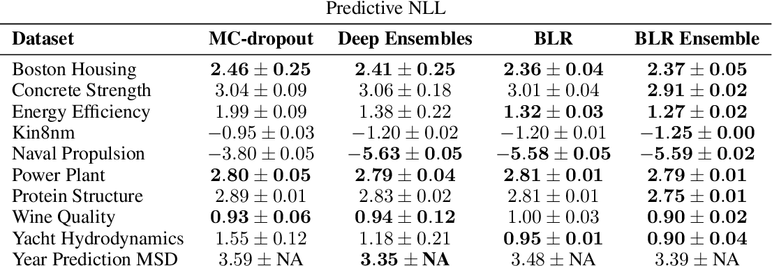 Figure 2 for Bayesian Linear Regression on Deep Representations