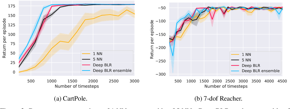 Figure 3 for Bayesian Linear Regression on Deep Representations