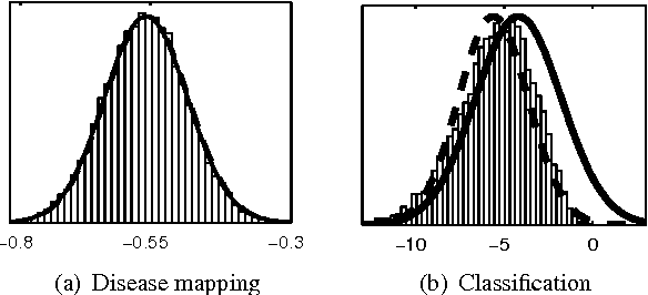 Figure 2 1 from Gaussian processes for Bayesian analysis User guide