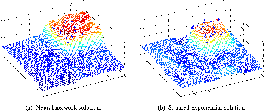 Figure 6 1 from Gaussian processes for Bayesian analysis User guide