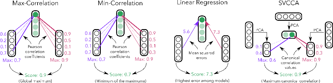 Figure 1 for Identifying and Controlling Important Neurons in Neural Machine Translation