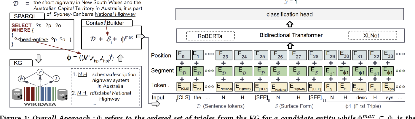 Figure 1 for Evaluating the Impact of Knowledge Graph Context on Entity Disambiguation Models