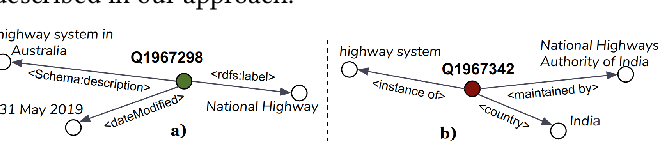 Figure 4 for Evaluating the Impact of Knowledge Graph Context on Entity Disambiguation Models