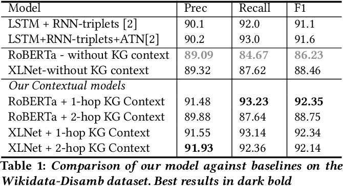 Figure 2 for Evaluating the Impact of Knowledge Graph Context on Entity Disambiguation Models