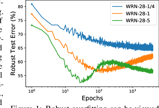Figure 1 for Double Descent in Adversarial Training: An Implicit Label Noise Perspective
