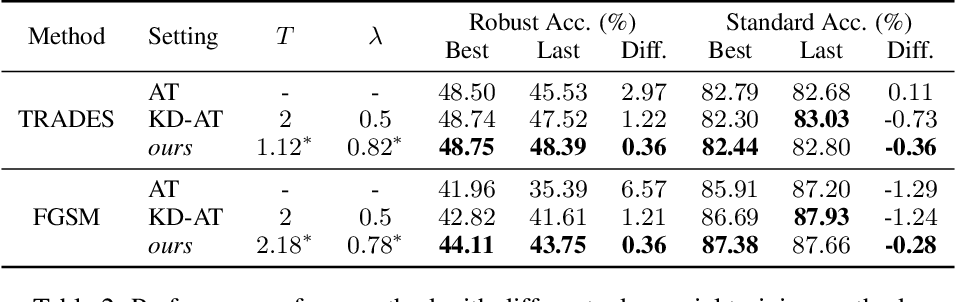 Figure 4 for Double Descent in Adversarial Training: An Implicit Label Noise Perspective