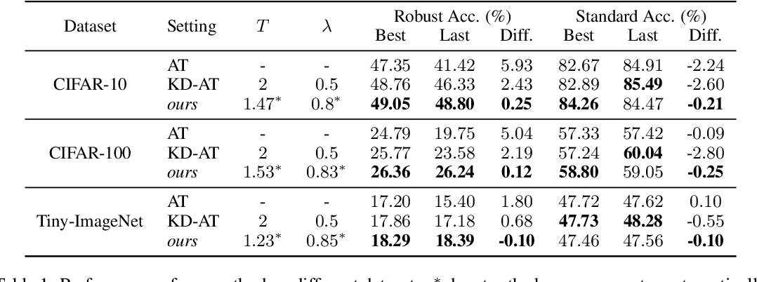 Figure 2 for Double Descent in Adversarial Training: An Implicit Label Noise Perspective