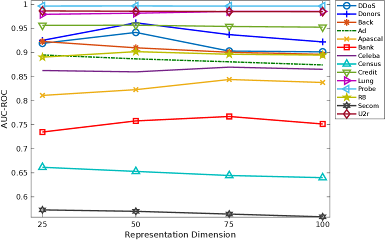 Figure 4 for Unsupervised Representation Learning by Predicting Random Distances
