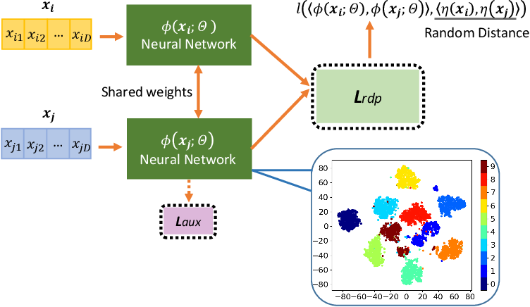 Figure 1 for Unsupervised Representation Learning by Predicting Random Distances