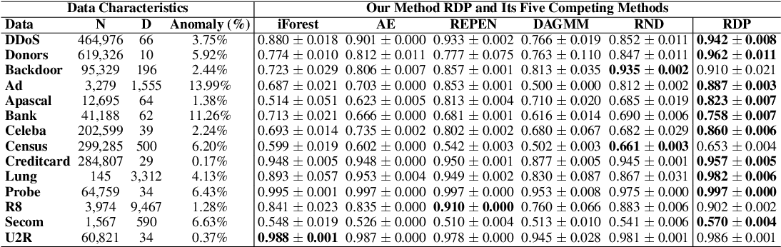 Figure 2 for Unsupervised Representation Learning by Predicting Random Distances