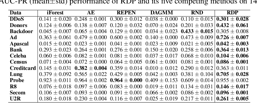 Figure 3 for Unsupervised Representation Learning by Predicting Random Distances