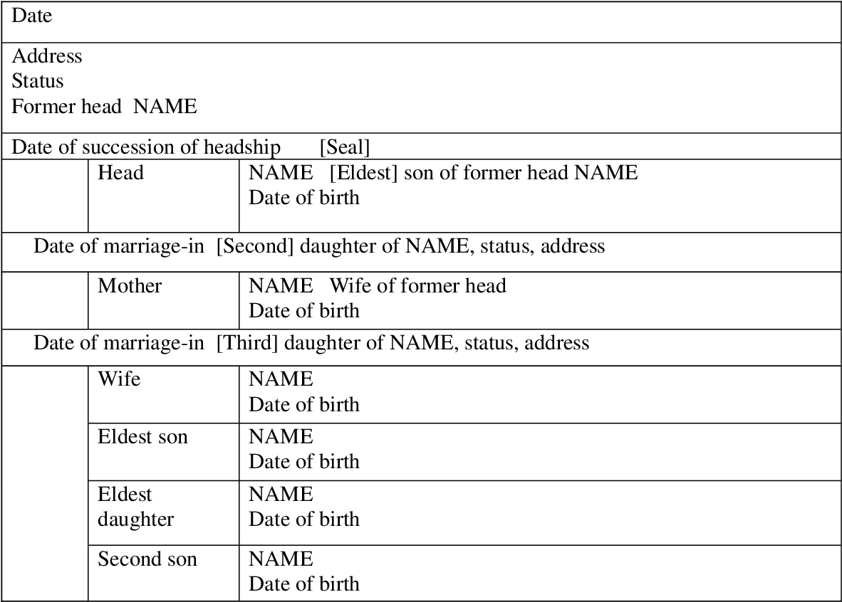 Table 2 from Japan's Civil Registration Systems Before and