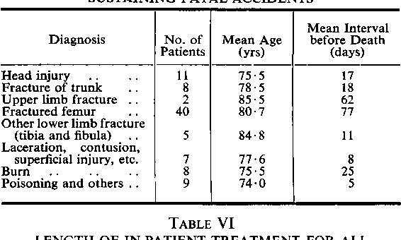 Table V from Injuries in the aged  - Semantic Scholar
