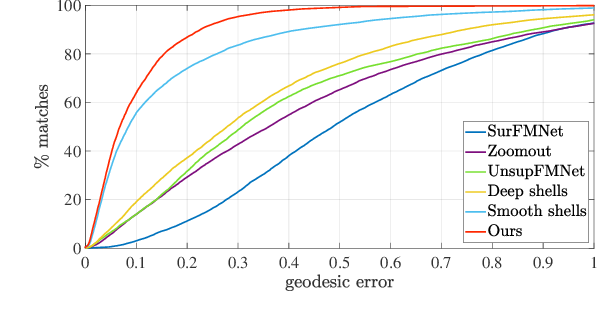 Figure 4 for NeuroMorph: Unsupervised Shape Interpolation and Correspondence in One Go