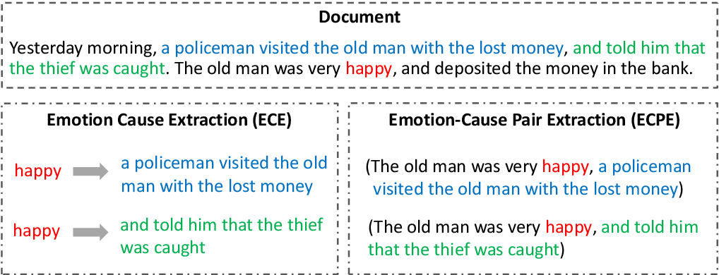 Figure 1 for Emotion-Cause Pair Extraction: A New Task to Emotion Analysis in Texts