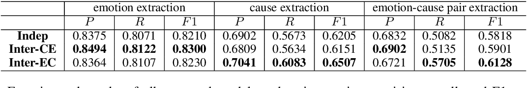 Figure 4 for Emotion-Cause Pair Extraction: A New Task to Emotion Analysis in Texts