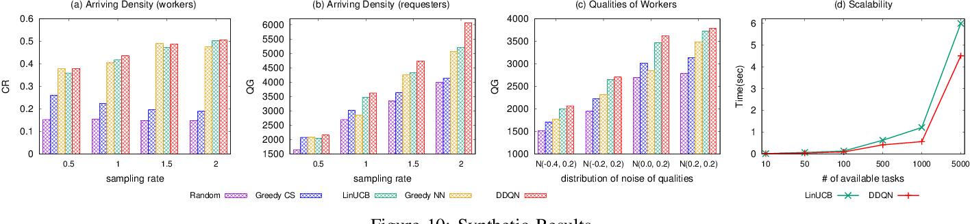 Figure 2 for An End-to-End Deep RL Framework for Task Arrangement in Crowdsourcing Platforms