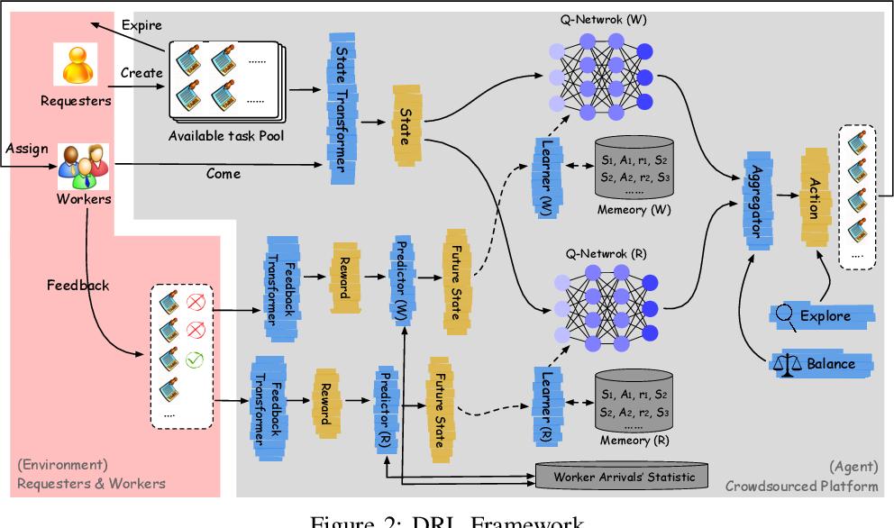 Figure 3 for An End-to-End Deep RL Framework for Task Arrangement in Crowdsourcing Platforms