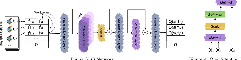 Figure 4 for An End-to-End Deep RL Framework for Task Arrangement in Crowdsourcing Platforms
