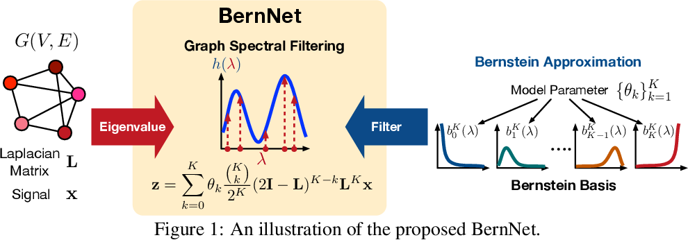 Figure 1 for BernNet: Learning Arbitrary Graph Spectral Filters via Bernstein Approximation