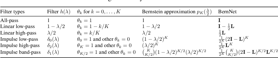 Figure 2 for BernNet: Learning Arbitrary Graph Spectral Filters via Bernstein Approximation