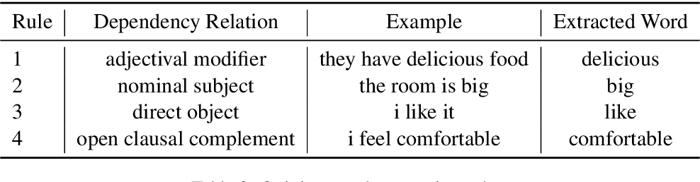 Figure 4 for Variational Weakly Supervised Sentiment Analysis with Posterior Regularization