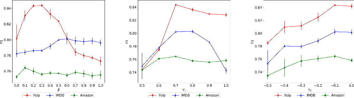 Figure 2 for Variational Weakly Supervised Sentiment Analysis with Posterior Regularization