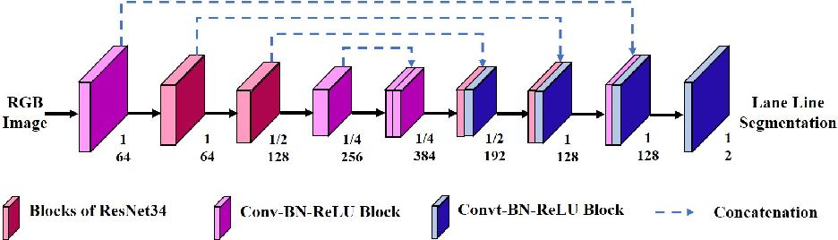 Figure 4 for A novel multimodal fusion network based on a joint coding model for lane line segmentation