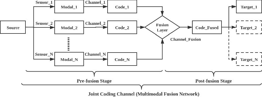 Figure 3 for A novel multimodal fusion network based on a joint coding model for lane line segmentation