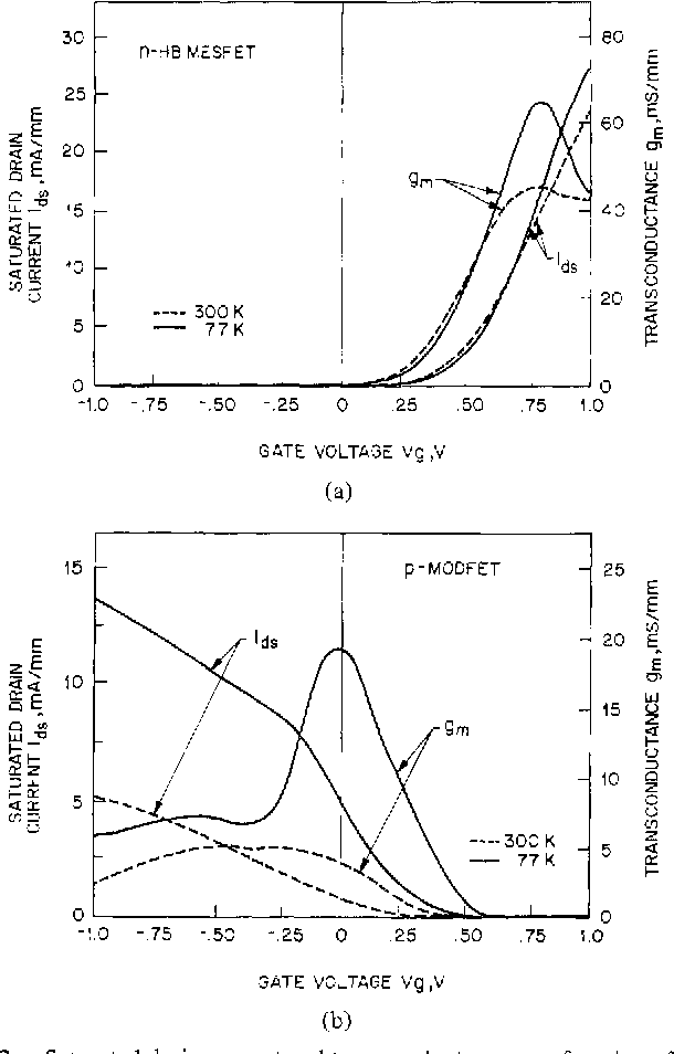 Fig. 2. Saturated drain current and transconductance as a function of gate voltage for (a) an n-HB MESFET and (b) a p-MODFET at 300 and 77 K. The values are normalized for a I-mm gate width.
