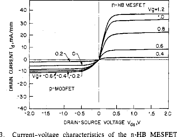 Fig. 3. Current-voltage characteristics of the n-HB MESFET (upper right) and p-MODFET (lower left) at 77 K. The values are normalized for a 1-mm gate width.