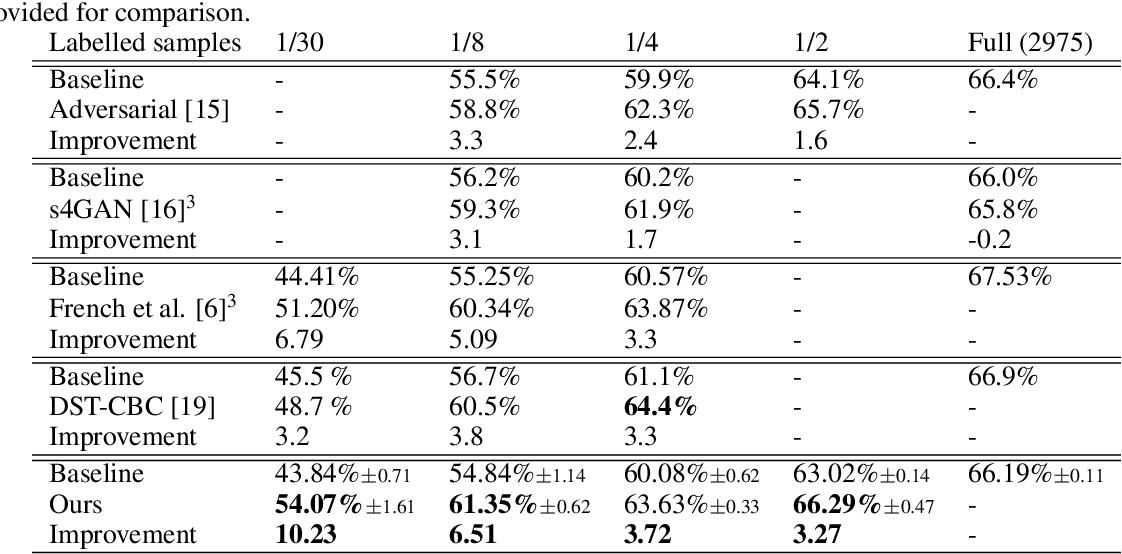 Figure 2 for ClassMix: Segmentation-Based Data Augmentation for Semi-Supervised Learning