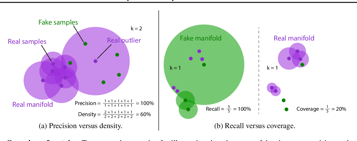Figure 1 for Reliable Fidelity and Diversity Metrics for Generative Models