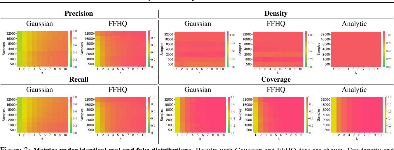Figure 3 for Reliable Fidelity and Diversity Metrics for Generative Models