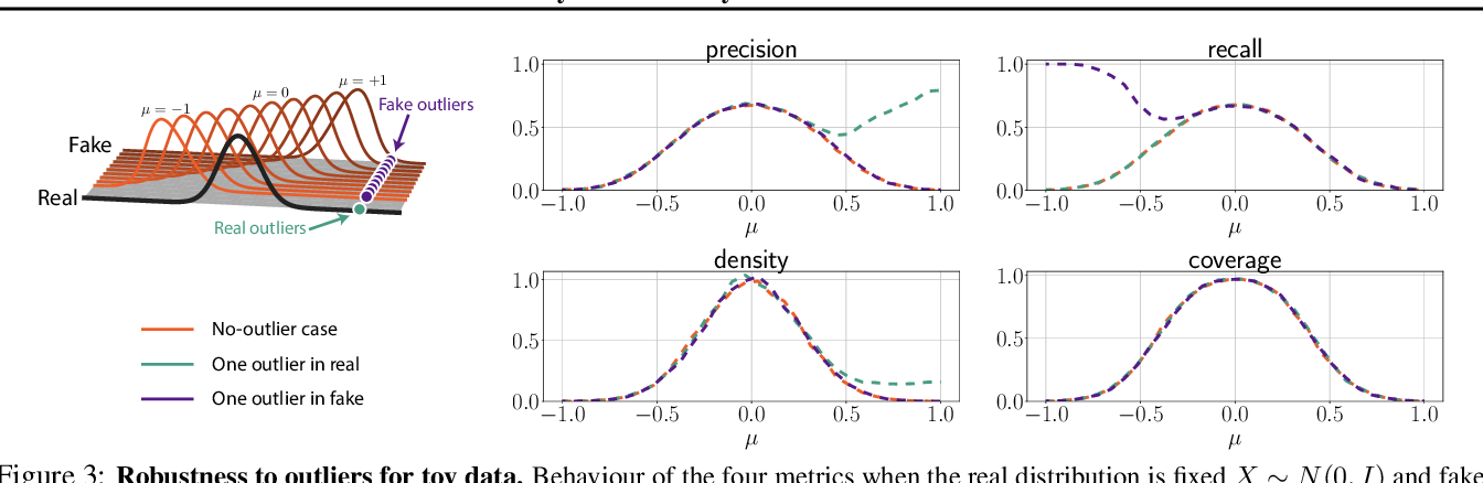Figure 4 for Reliable Fidelity and Diversity Metrics for Generative Models