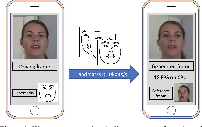 Figure 1 for Low Bandwidth Video-Chat Compression using Deep Generative Models
