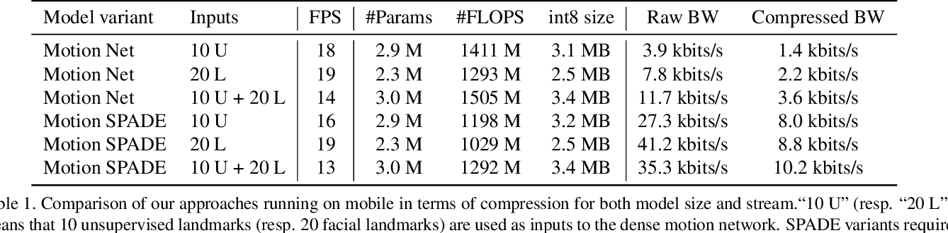 Figure 2 for Low Bandwidth Video-Chat Compression using Deep Generative Models