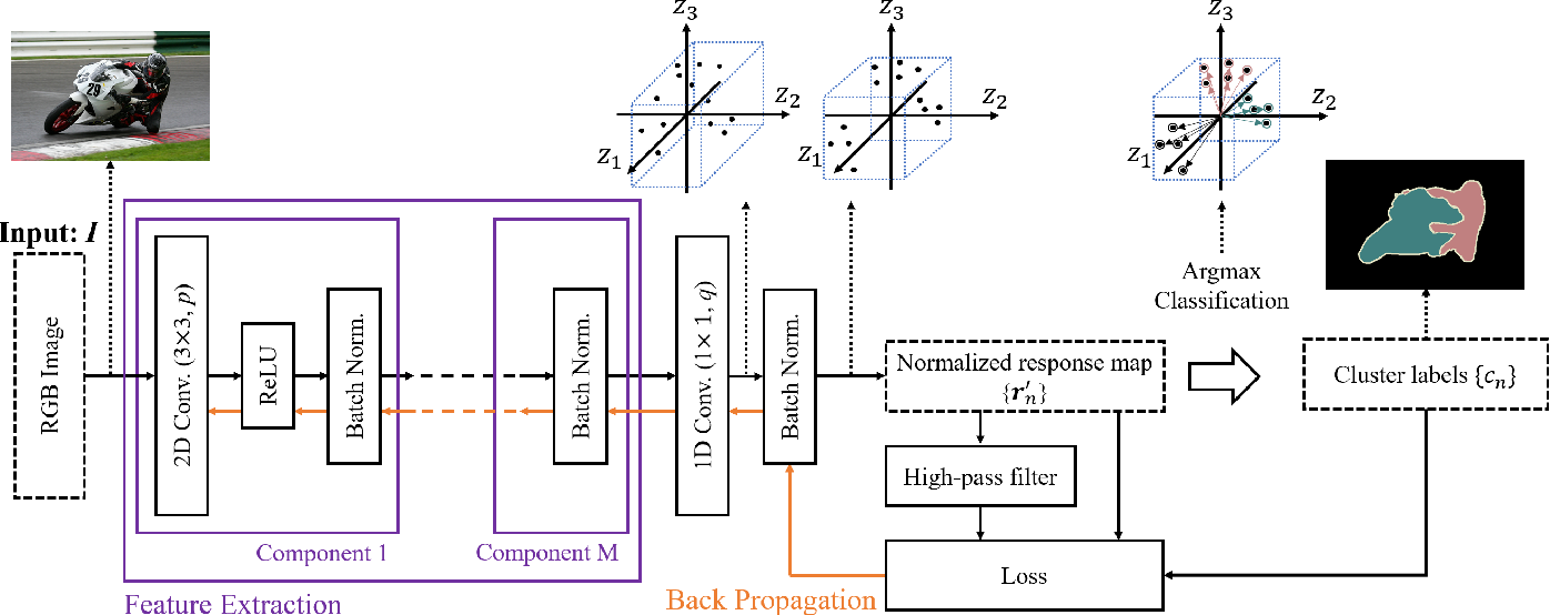 Figure 1 for Unsupervised Learning of Image Segmentation Based on Differentiable Feature Clustering