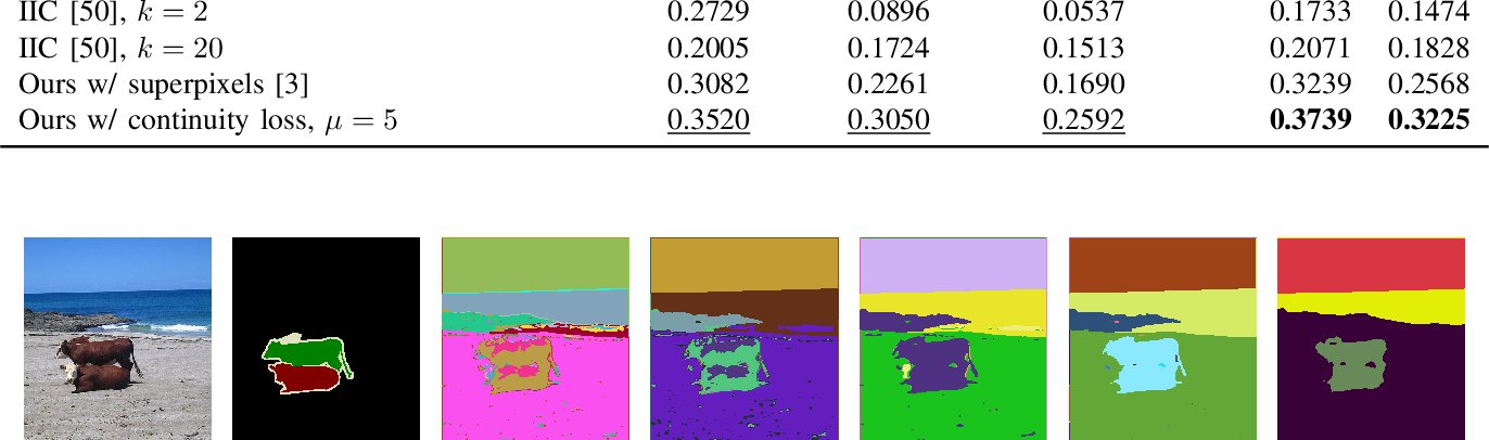 Figure 3 for Unsupervised Learning of Image Segmentation Based on Differentiable Feature Clustering
