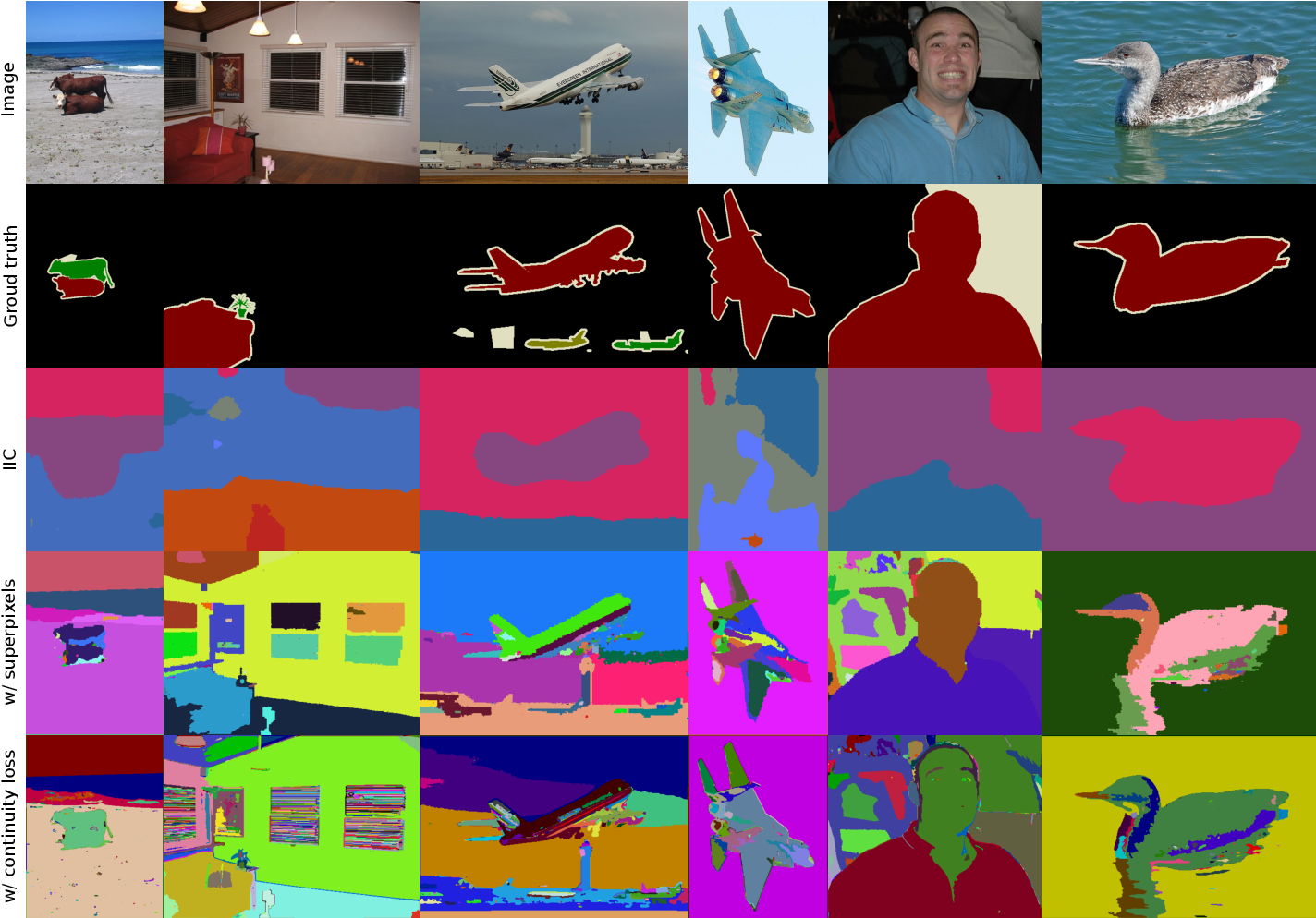Figure 4 for Unsupervised Learning of Image Segmentation Based on Differentiable Feature Clustering