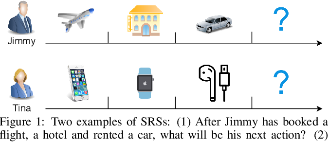 Figure 1 for Sequential Recommender Systems: Challenges, Progress and Prospects