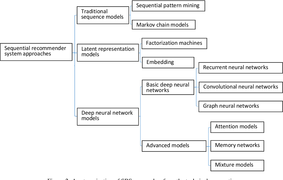 Figure 3 for Sequential Recommender Systems: Challenges, Progress and Prospects