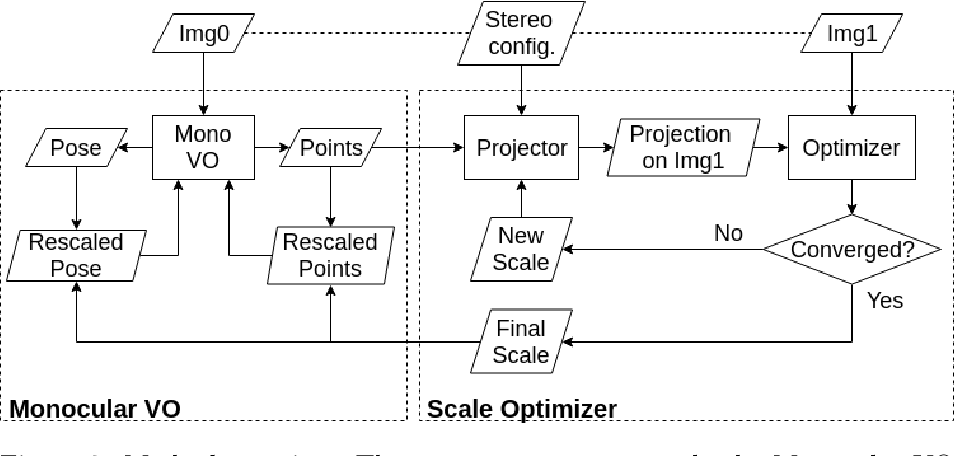 Figure 3 for Extending Monocular Visual Odometry to Stereo Camera System by Scale Optimization