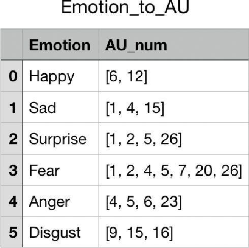 Figure 1 for Direct Classification of Emotional Intensity