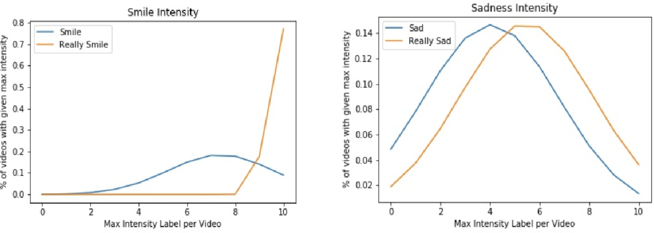 Figure 4 for Direct Classification of Emotional Intensity