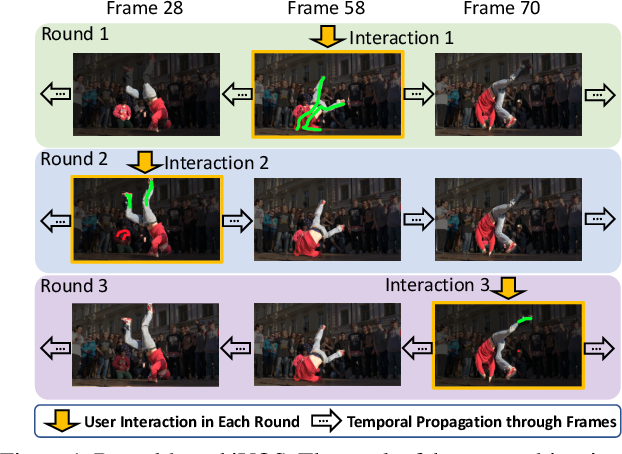 Figure 1 for Memory Aggregation Networks for Efficient Interactive Video Object Segmentation
