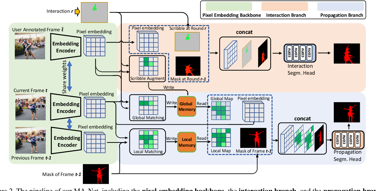 Figure 3 for Memory Aggregation Networks for Efficient Interactive Video Object Segmentation