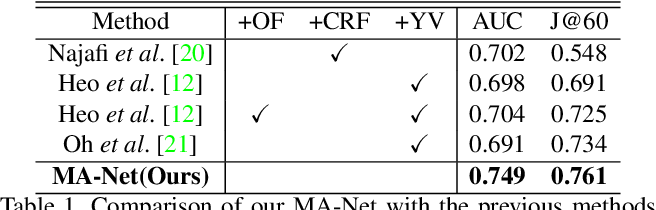 Figure 2 for Memory Aggregation Networks for Efficient Interactive Video Object Segmentation